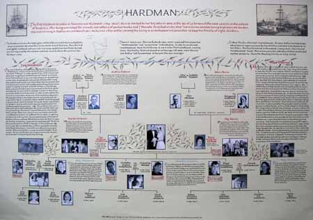 Hardman family tree